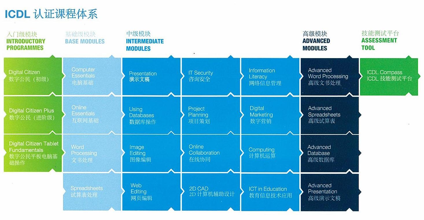 ICDL认证课程体系